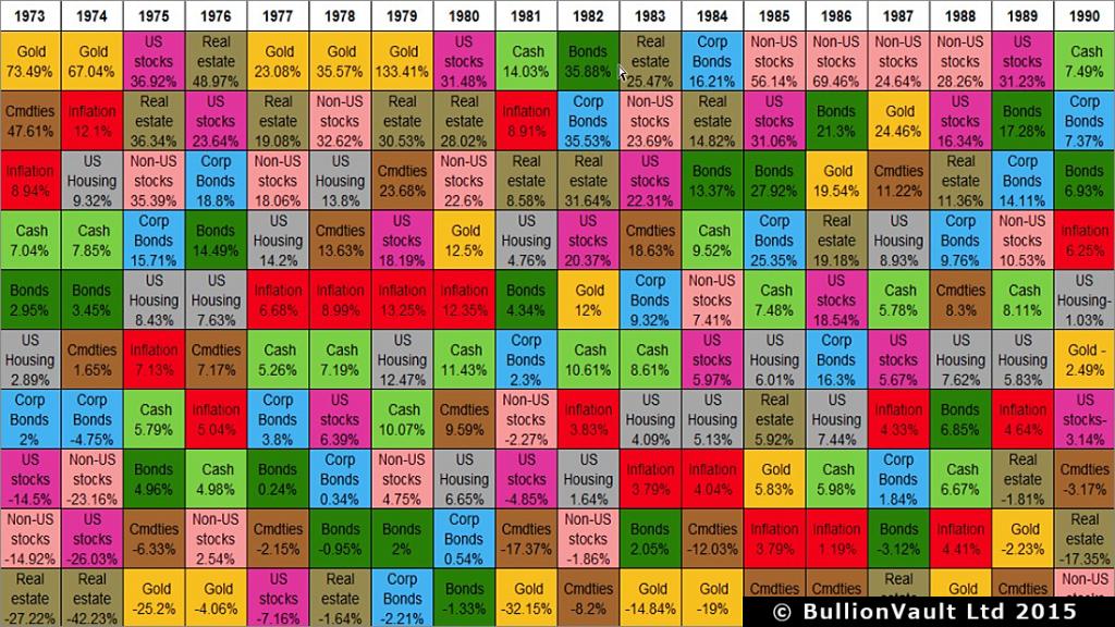 1973年から2013年までの主要資産の年間収益率 | Bullion Japan