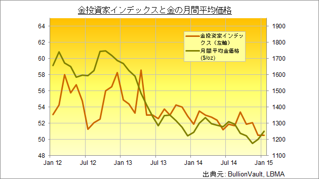 gold_investor_index_jan_2015